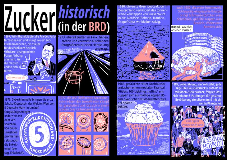 Zucker historisch